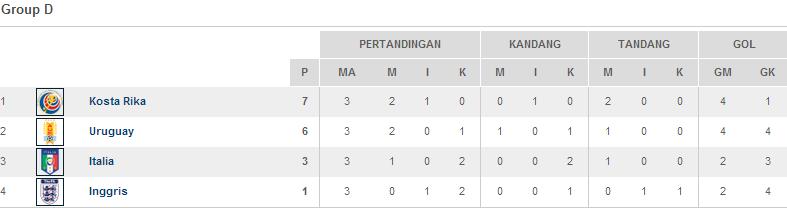 Klasemen Akhir Grup D Piala Dunia 2014
