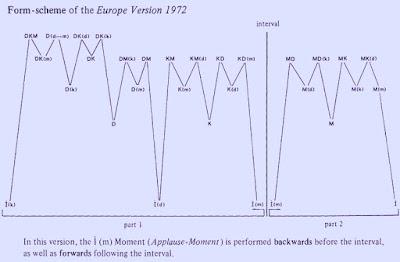 K Stockhausen Momente Version 1965