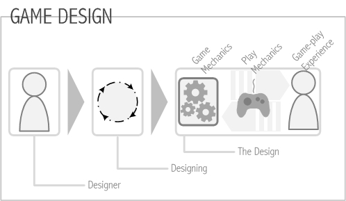 Tools For Game Design Game Design Theory - Game design theory