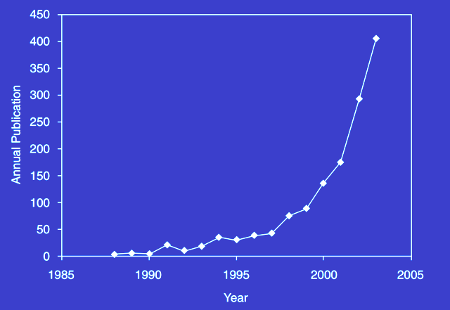 Nanotech publication exponential growth