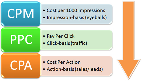 cost per millie ads