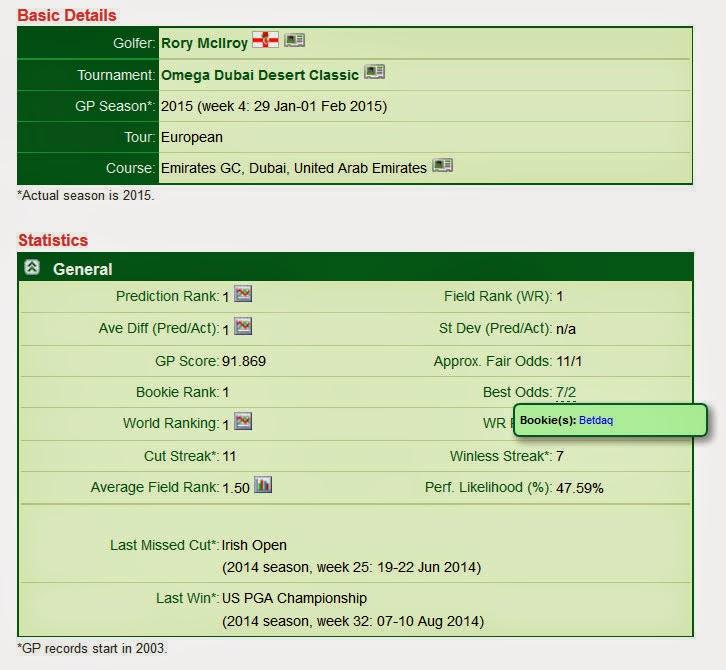 Golfpredictor.com metadata updates