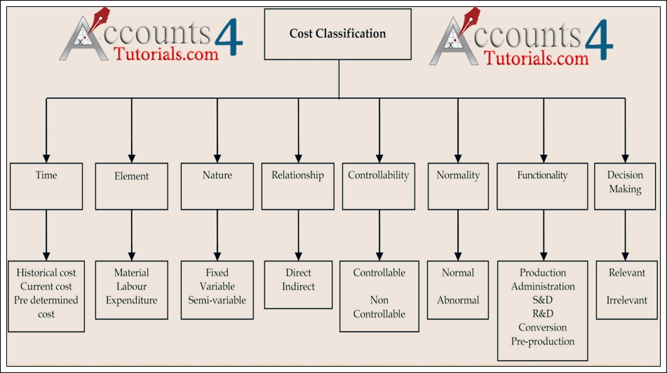 cost accounting classification of costs There are three types of costs by behavior: fixed, variable and mixed accounting explained home  managerial accounting  cost behavior types of costs by.
