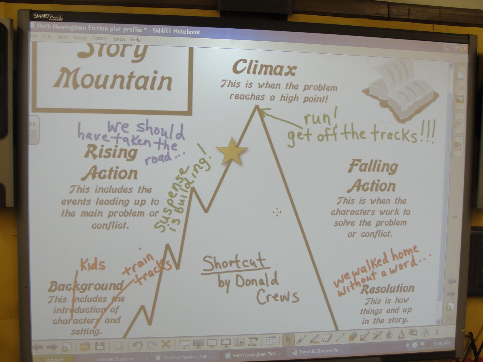 ... and falling action of the story. Great lesson, thanks Emily. Christine
