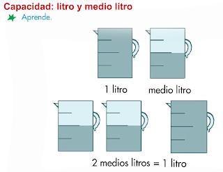 http://primerodecarlos.com/SEGUNDO_PRIMARIA/diciembre/Unidad5/actividades/MATES/aprende_litro.swf