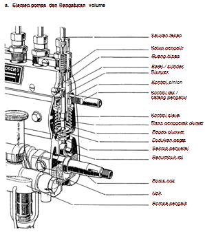 komponen bosch pump/ pompa injeksi diesel dan plunyer | Materi ...