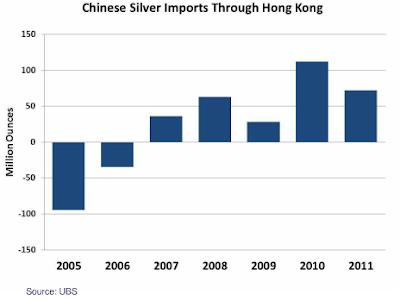 China Silver Imports