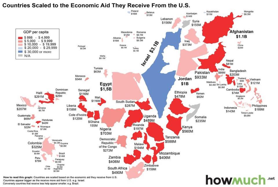 Countries scaled to the econmic aid they receive from the U.S.