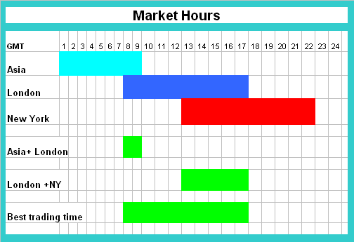 Forex market hours in pakistan
