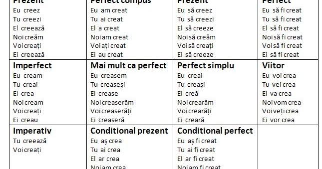 conjugarea verbului rencontre in franceza La Rochelle