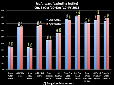 Jet Airways domestic and international operational parameters share comparison