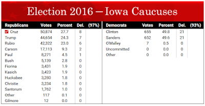 Iowa Caucuses: Cruz Edges Trump and Rubio; Clinton and Sanders in Dead Heat
