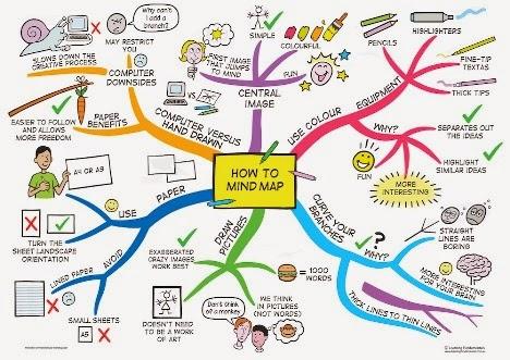 Cara Pembuatan Mind Map dalam Pembelajaran