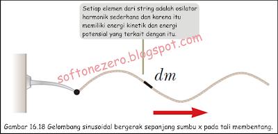 Tingkat Transfer Energi oleh Gelombang sinusoidal pada String