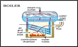 How does works Boilers? | Thermodyne Engineering Systems