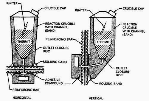 Aluminotherrnlc Welding or Thermit Welding Principle