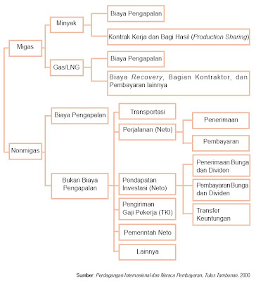 Neraca Jasa Indonesia Menurut Klasifikasi IMF