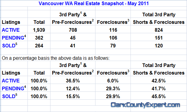 Vancouver WA Real Estate Market Report, including All Vancouver USA Zip Codes for May 2011 by John Slocum of REMAX Vancouver WA