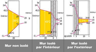 maison passive au pays basque pourquoi une isolation des murs par l 39 ext rieur. Black Bedroom Furniture Sets. Home Design Ideas