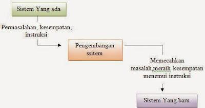 Pengertian Pengembangan Sistem