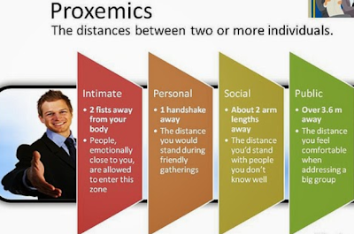 proxemics the o Proxemics,kinesics - download as word doc (doc), pdf file (pdf), text file (txt) or read online scribd is the world's largest social reading and publishing site search search.