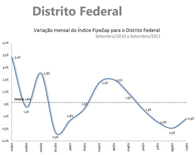 Valorização de imoveis - Brasília - setembro de 2011