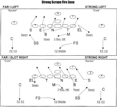 Coach hoover 39 s football site strong scrape fire zone and for Playmaker templates