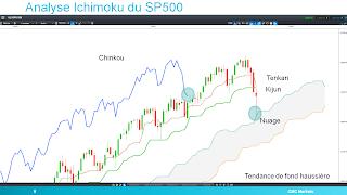 SP 500 rebondit sur nuage Ichimoku