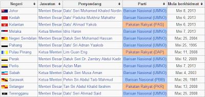 Senarai Menteri Besar Atau Ketua Menteri Di Negeri Dalam Malaysia 2013 Selepas PRU13, Pilihan Raya Umum Ke-13.