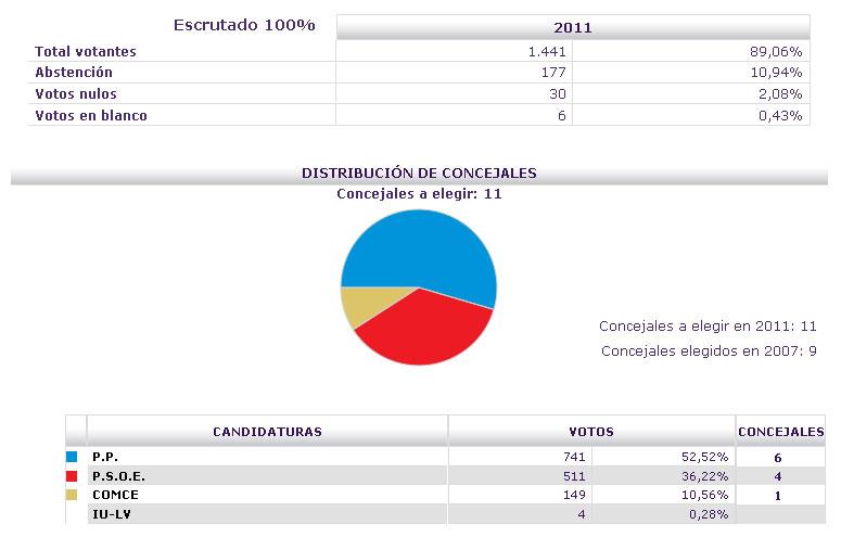 Diario corucho mayo 2011 Ministerio del interior escrutinio