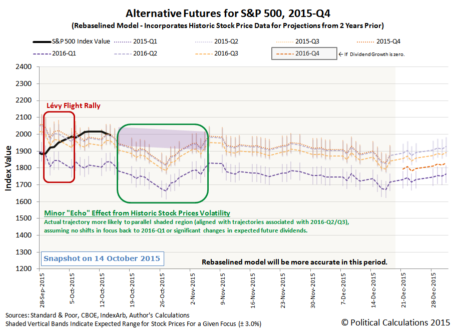 Alternative Futures for S&P 500, 2015-Q4, Snapshot on 14 October 2015