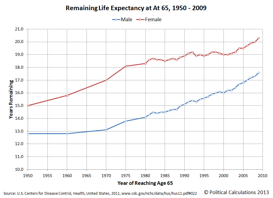 Remaining Life Expectancy at At 65, 1950 - 2009