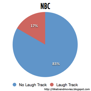 Pie Chart of NBC Network's Use of Laugh Tracks in Comedies in 2012-2013