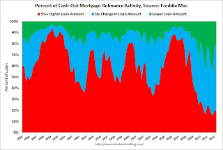 Refinance Cash Out