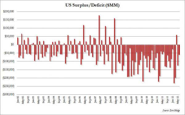 June Federal Deficit: $60 Billion, $17 Billion WORSE Than June 2011