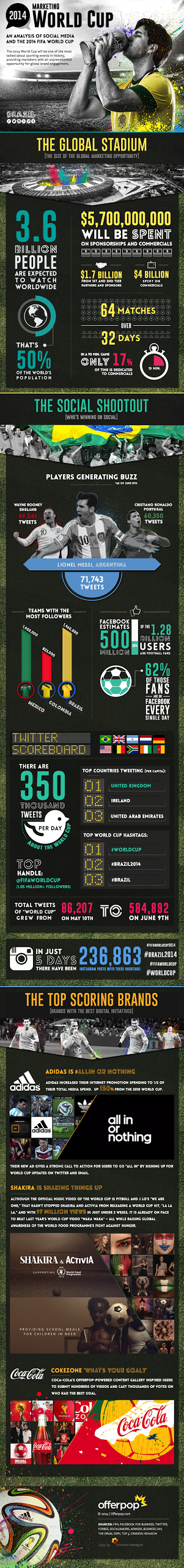 FIFA World Cup, World cup 2014, Football world cup, FIFA world cup social trends, world cup marketing, World cup brasil, World Cup Brasil 2014