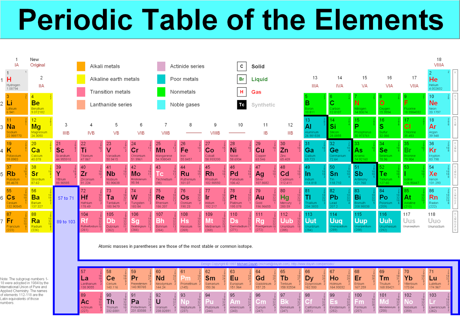 Inspirational chemistry for Periodic table no 52