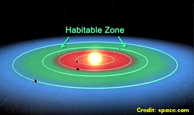 Habitable Zone (Alien Planets)