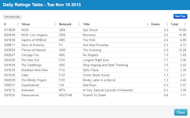 Final Adjusted TV Ratings for Tuesday 19th November 2013