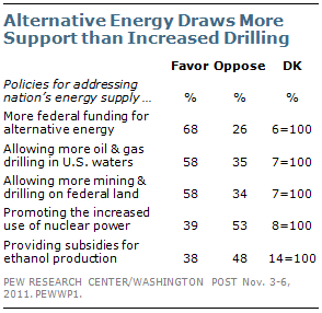 Pew poll shows more support for renewable energy than offshore drilling
