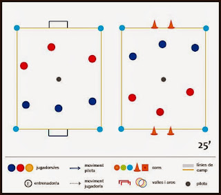 Exercici de futbol: competició - Les divisions