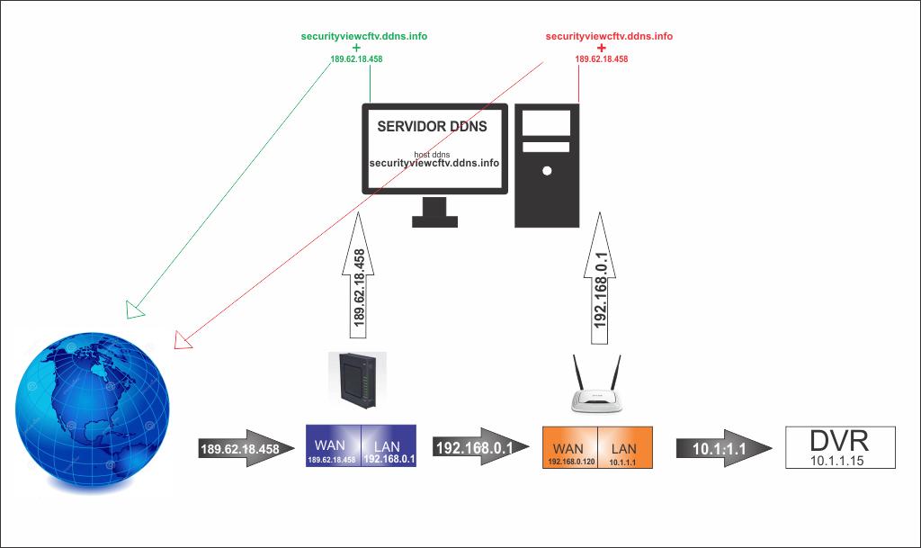Como configurar ddns com dois roteadores