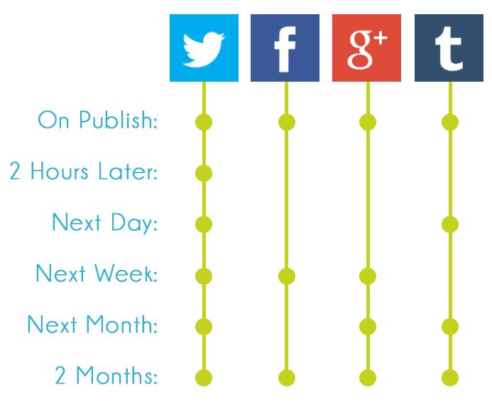 http://www.searchenginejournal.com/blogging-101-traffic-generation-blogs-budget/109627/