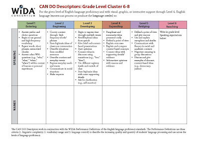 CAN DO Name Chart -Speaking Grades 6-8