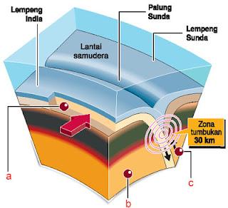 patahan gempa