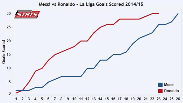 Messi vs Ronaldo - La Liga Goals Scored 2014/15