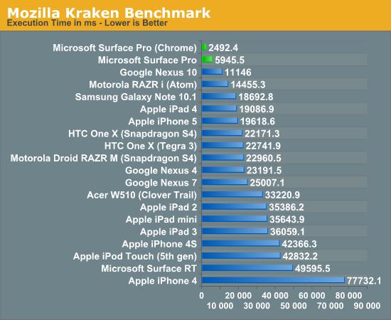 Surface Pro vs tablets