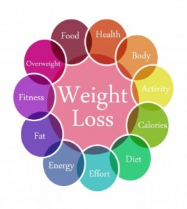 Weight loss curezone kidney improved end-of-life