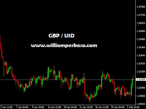 Badai Salju Linus melanda AS, Dollar AS melemah terhadap mata uang EURO dan POUNDSTERLING