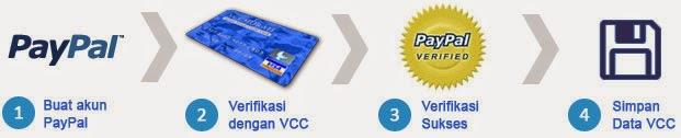 Cara Mudah Verifikasi Paypal Menggunakan VCC (Virtual Credit Card)